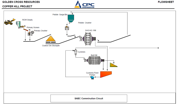 Figure 8:  Single Stage Primary Crush, SAG Mill, Pebble Crusher and Ball Mill (SABC)