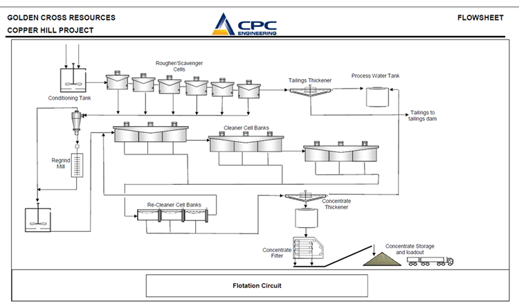 Figure 9:  Flotation and Concentrate Handling Circuit Flowsheet