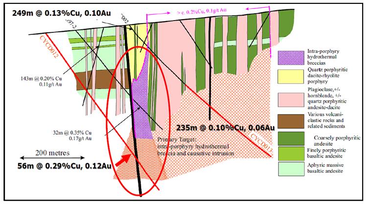 Figure 5. Section CYC12 & 13 - Calibre 2008