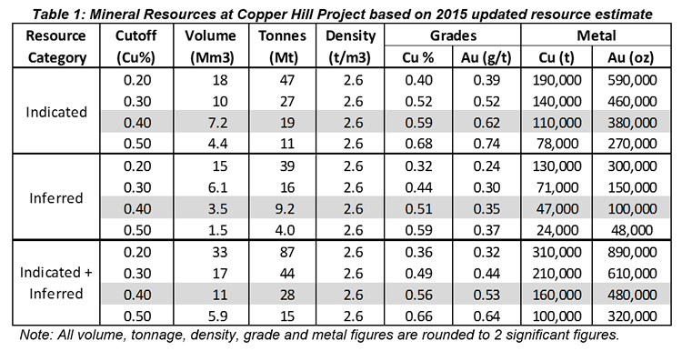 table-copper-hill
